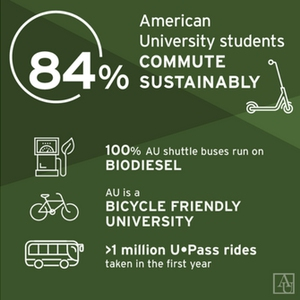 American University Carbon Neutrality Facts