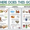 Waste Sorting Guide