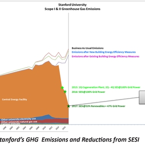 Stanford reduces campus greenhouse gas emissions by 68% in 2015