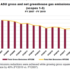Achieving Carbon Neutrality at Arizona State University