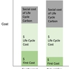 "Schematic of the shadow price. In cost-benefit analysis, the ""cost"" used should include the lifecycle carbon emissions of all options."