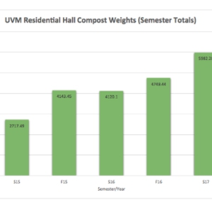 University of Vermont Eco-Reps Composting Campaign