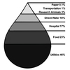 UVA's Indirect Water Footprint
