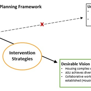 Translating Perceptions into Action: Advancing Zero Waste in ASU Housing