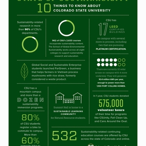 State of Sustainability: 10 Things to Know About Colorado State University