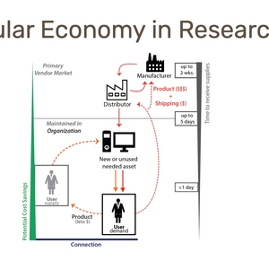 Bringing the Circular Economy to Research