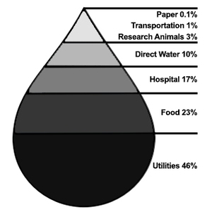 Indirect Water Footprint Illustration
