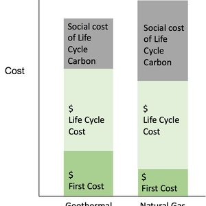 Swarthmore Carbon Charge Program