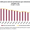 ASU Gross and Net GHG Emissions FY 2007 - FY 2019