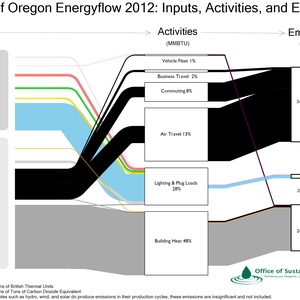 Communicating Carbon: Visualizing Energy Inputs, Activities, and Greenhouse Gas Emissions