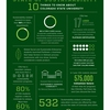 State of Sustainability Infographic
